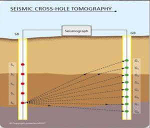 Downhole-Uphole-Crosshole Seismic