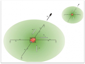 Geophysical Explorations For Energy Resources